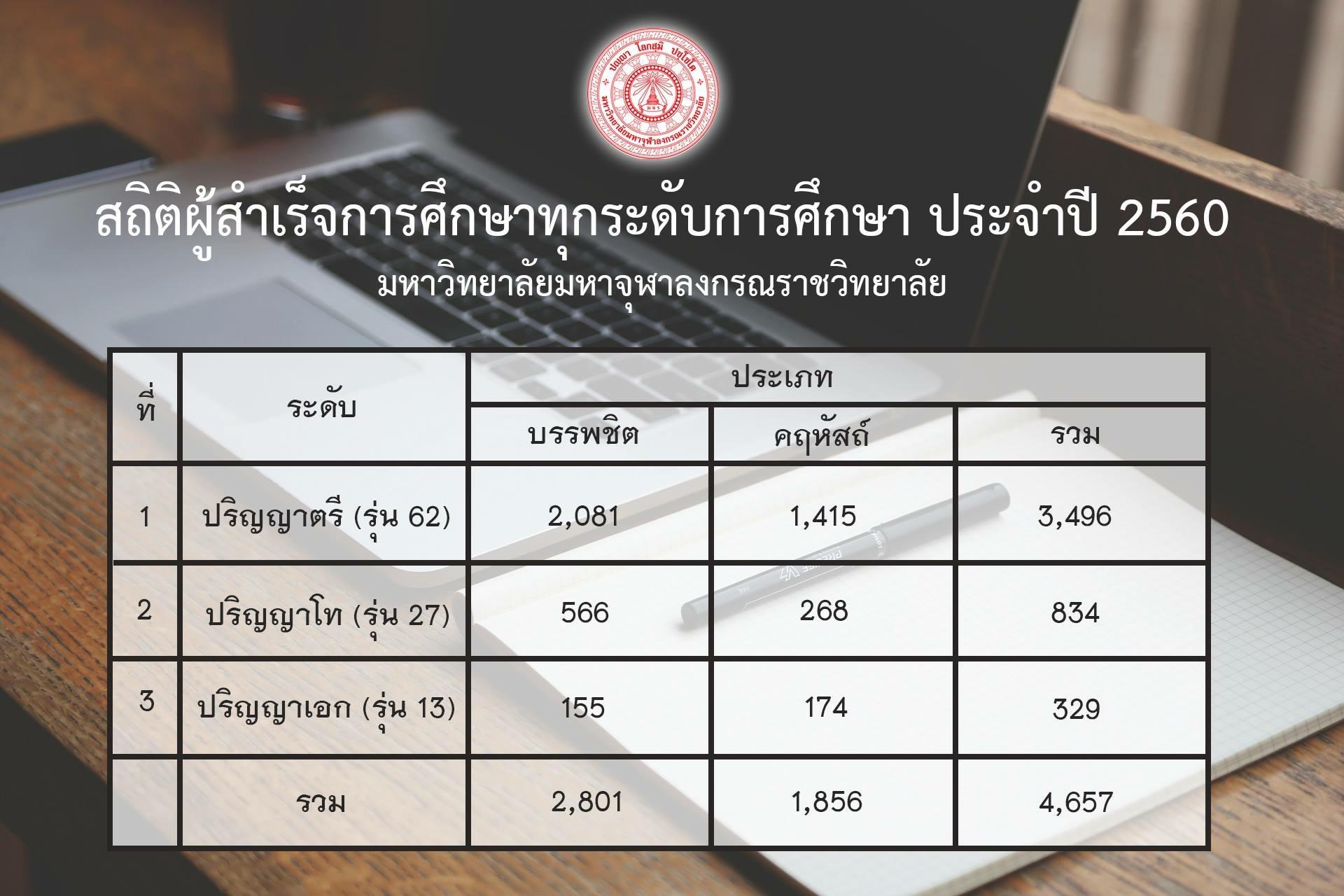 Photo of สถิติผู้สำเร็จการศึกษา มหาวิทยาลัยมหาจุฬาลงกรณราชวิทยาลัย ปี 2560